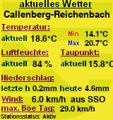 Wetter in Callenberg OT Reichenbach