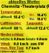 Wetter in Chemnitz (Theaterplatz)